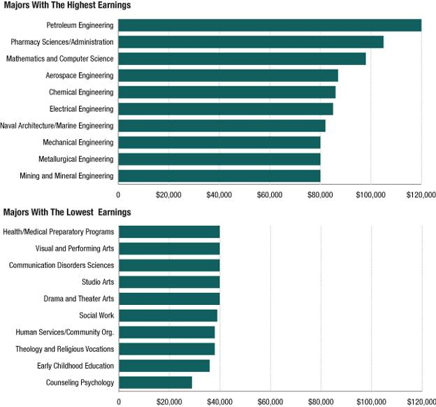 Image result for best vs worst degrees for salary