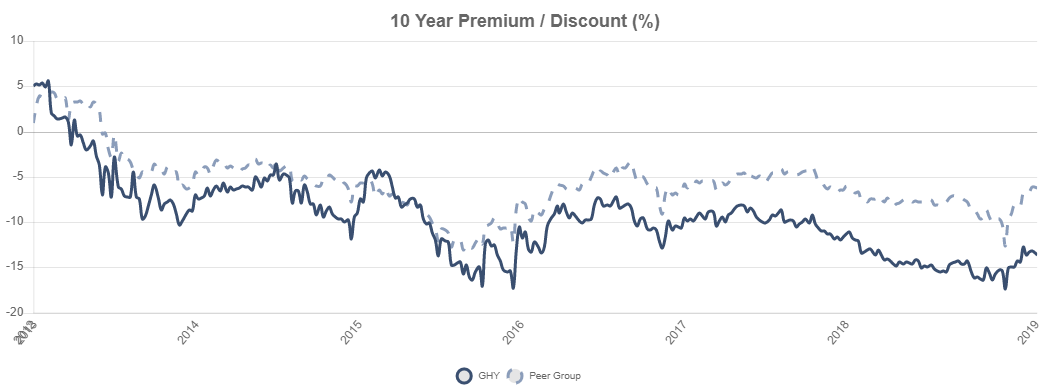 Prudential short duration high yield fund inc ipo