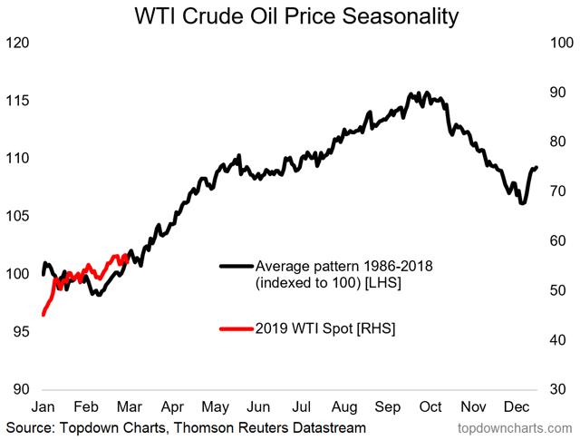 crude oil price seasonality signal chart
