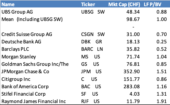 UBS: Hit By Asset Outflows And Weak Investment Bank - UBS Group AG