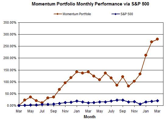 Momentum Portfolio Performance