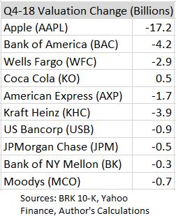 Berkshire Hathaway Q1 Earnings, Q1 Book Value Estimates