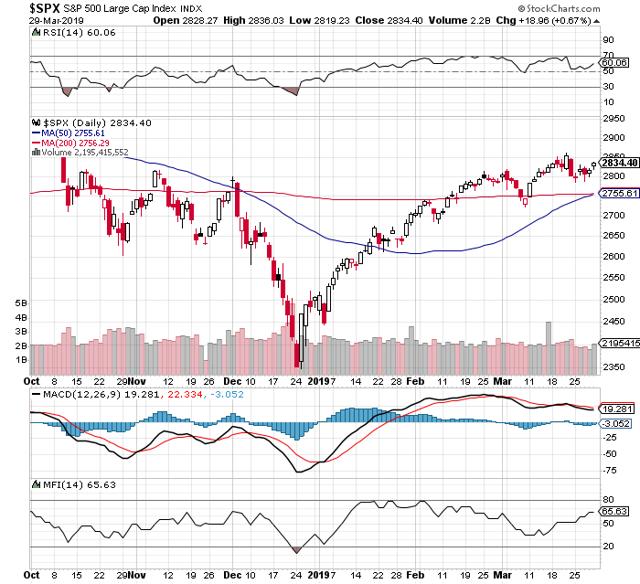 https://c.stockcharts.com/c-sc/sc?s=%24SPX&p=D&b=5&g=0&i=t4258196359c&r=1553951373065