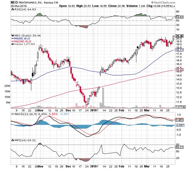 https://c.stockcharts.com/c-sc/sc?s=NEO&p=D&b=5&g=0&i=t7907362340c&r=1553976116695