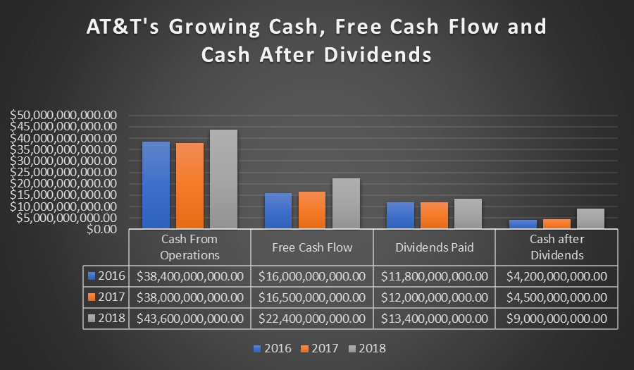 AT&T: Shares Are Cheap With 6 5% Dividend Yield, And The Ex