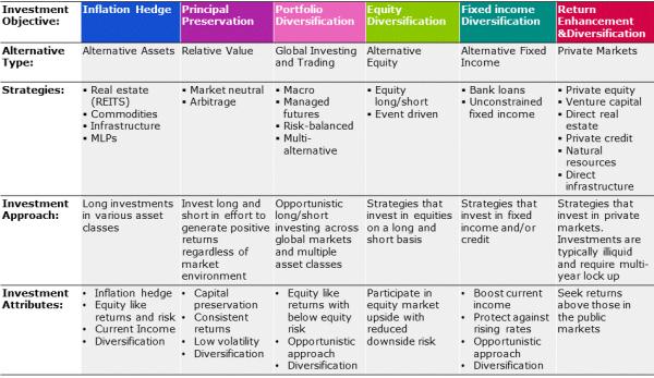 Invesco alternatives framework