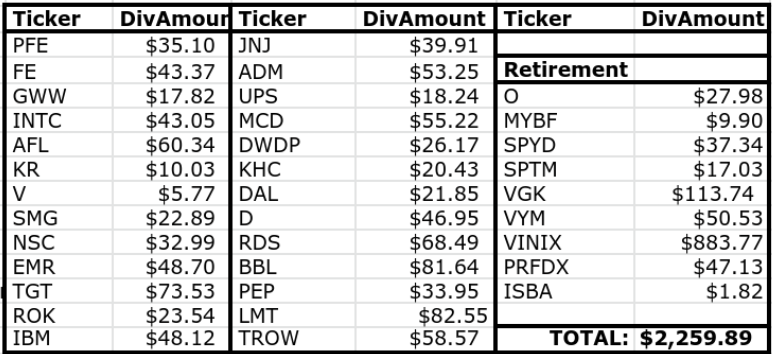 Lanny's March Dividend Income Summary