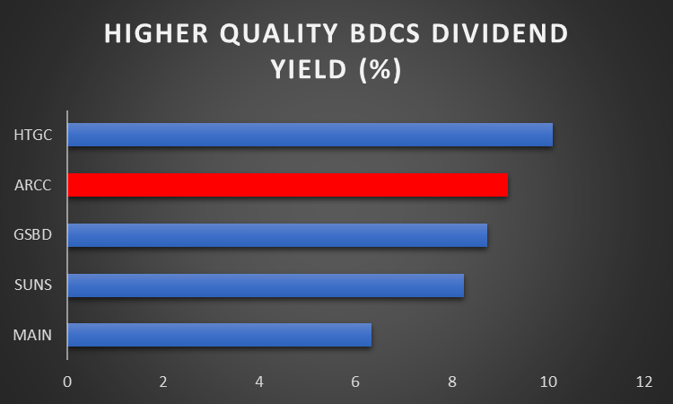 Ares Capital: A High-Quality BDC Offering An Attractive 9.3% Yield