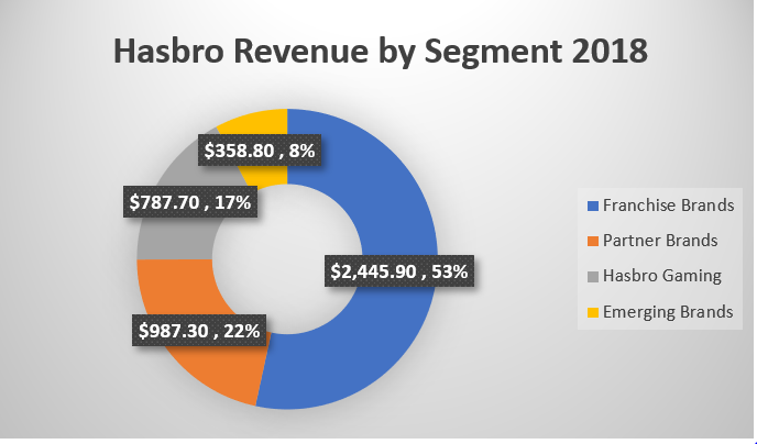 Hasbro Has An Underestimated Revenue Stream Coming