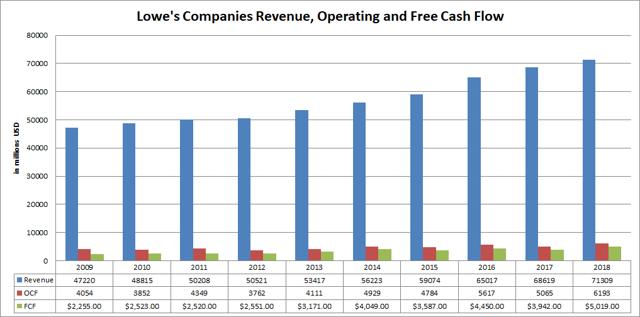 Lowes Companies Revenue Operating and Free Cash Flow Passive-Income-Pursuit.com