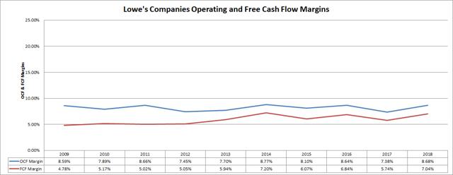 Lowes Companies Cash Flow Margins Passive-Income-Pursuit.com