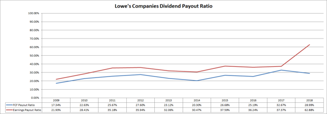 Lowes Companies Dividend Payout Ratios Passive-Income-Pursuit.com