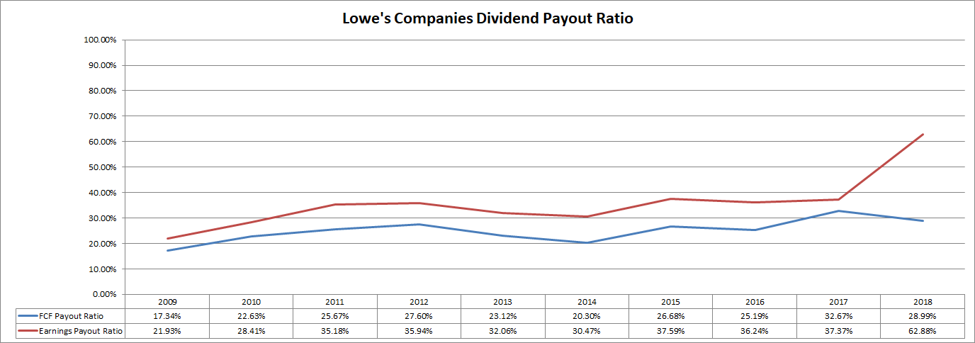 Lowe's Companies: Strong Cash Flow And 10%+ Return Potential