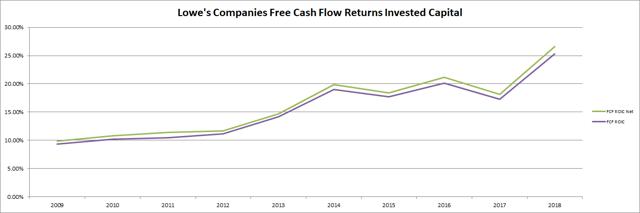 Lowes Companies Free Cash Flow Returns Passive-Income-Pursuit.com