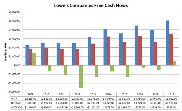 Lowes Companies Free Cash Flows Passive-Income-Pursuit.com