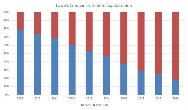 Lowes Companies Debt to Capitalization Passive-Income-Pursuit.com