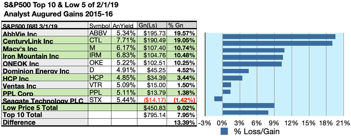 3eb3a62c7755c  5000 invested as  1k in each of the five lowest-priced stocks in the top  ten Dividend S P 500 kennel by yield were predicted by analyst 1-year  targets to ...