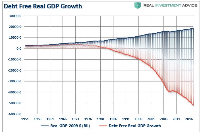 https://static.seekingalpha.com/uploads/2019/3/4/saupload_GDP-Debt-Free-Growth-020519.png