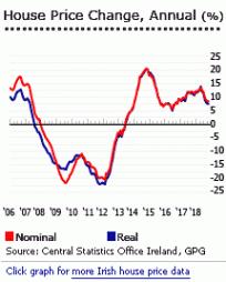 Airijos būsto rinka nebijo Brexit. Tapk landlordu