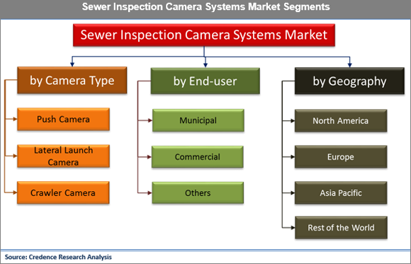 Sewer Inspection Camera Systems Market