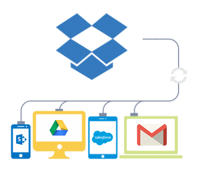 Dropbox: The Cloud Solution For Businesses