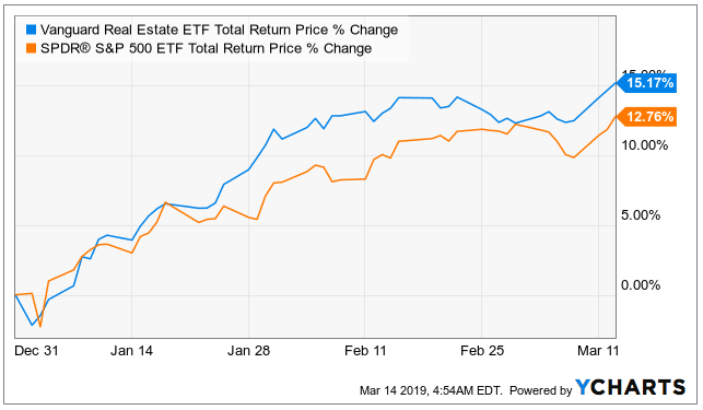 Investors Scoop Up REIT Shares - Should You?