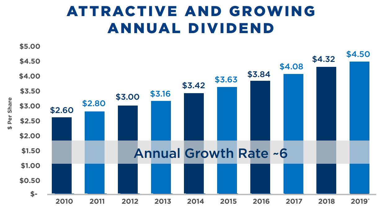 epr properties dividend history