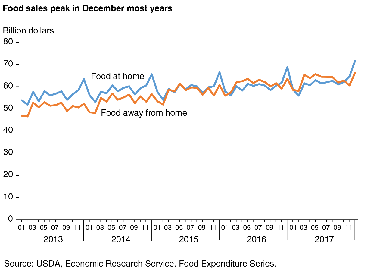 U S  Foods Holding Corp : Bigger, Better, Stronger - US Foods