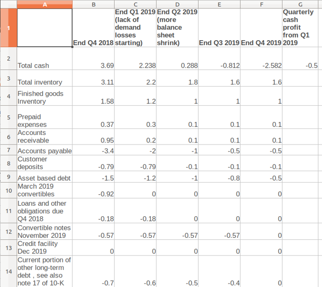 Quarterly projections of Tesla's cash balance in 2019