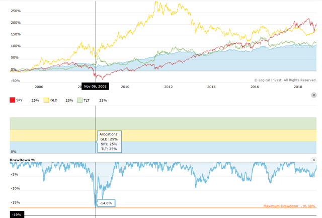 Extended Backtest of Permanent Portfolio from 2005 – 2019