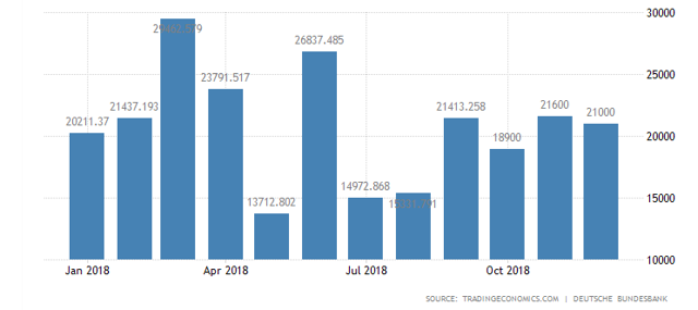 Germany current account 2019