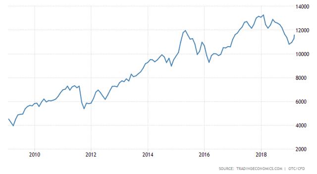 Germany stock market 10 year chart