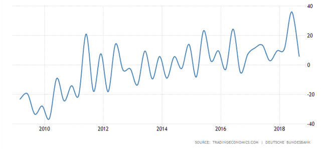 German govt budget 10 year chart