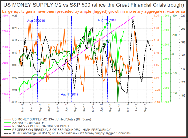 G5 fiscal flows into 2019