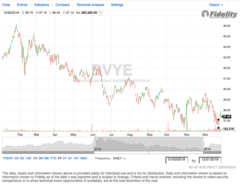 DVYE: Why You Should Diversify Away From The U.S. And Into Emerging Markets