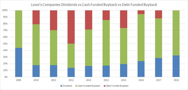Lowes Companies Dividend vs Cash Buyback vs Debt Buyback Passive-Income-Pursuit.com