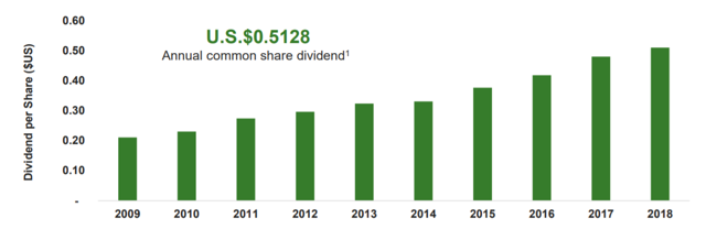 0.50 0.40 U.S.$O.5128 Annual common share dividend