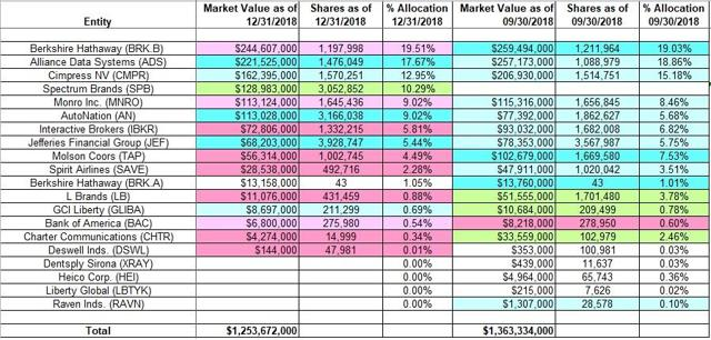 Allan Mecham - Arlington Value Capital - Q4 2018 13F Report Q/Q Comparison