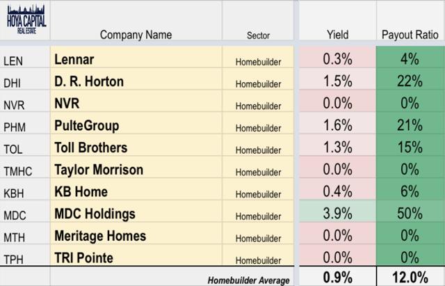 homebuilder dividend yield