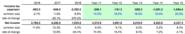 5-year net income projection for Nike, Inc.