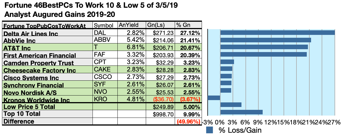 201215b983a5a  5000 invested as  1k in each of the five lowest-priced stocks in the top  ten Fortune best places to work kennel by yield were predicted by analyst  1-year ...