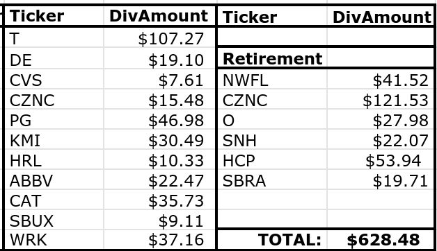 Lanny's February Dividend Income Summary