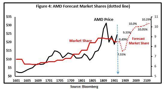 How Much Market Share Amd Needs To Be A 30 Stock Nasdaq Amd Seeking Alpha