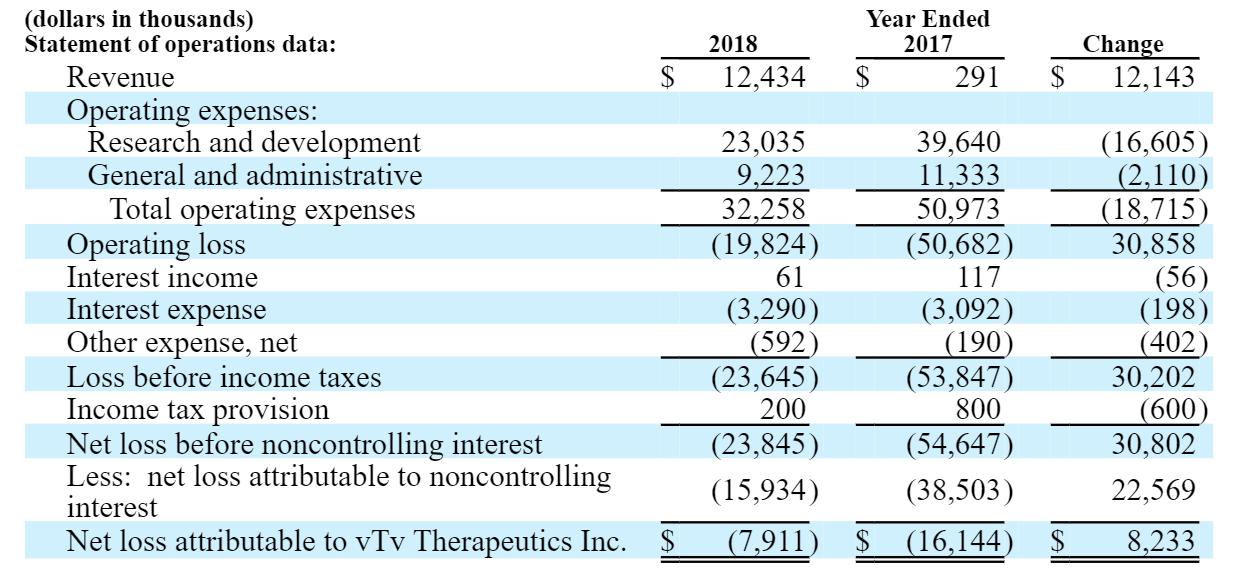 vTv Therapeutics: What Can Investors Expect In The Future? - vTv