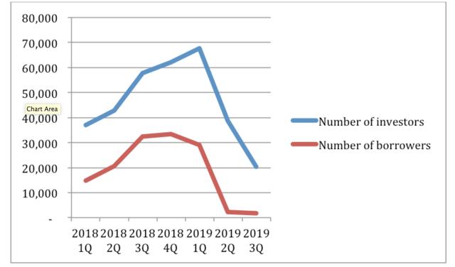 HX investor and borrower number