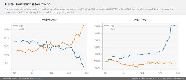 Intel vs AMD Price