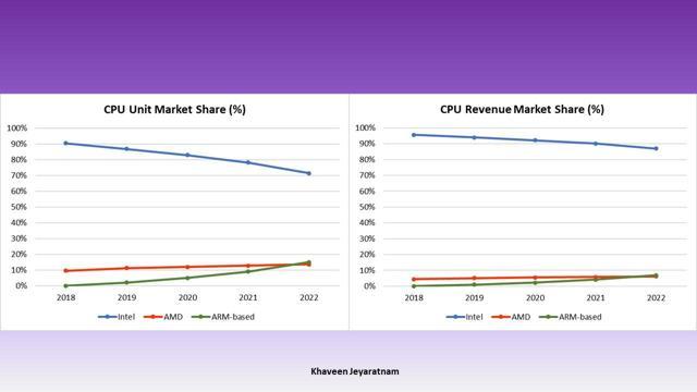 CPU market share