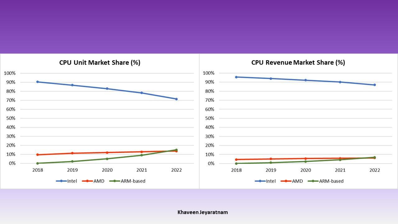 Intel Vs  AMD: Battle For Market Share - Advanced Micro