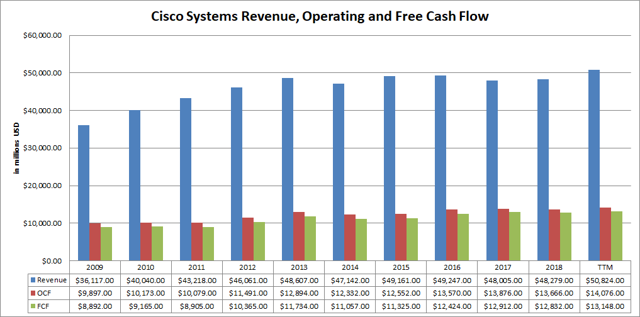 Cisco Systems Revenue Operating and Free Cash  tide Passive-Income-Pursuit.com