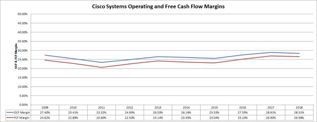 Cisco Systems Cash  tide Margins Passive-Income-Pursuit.com